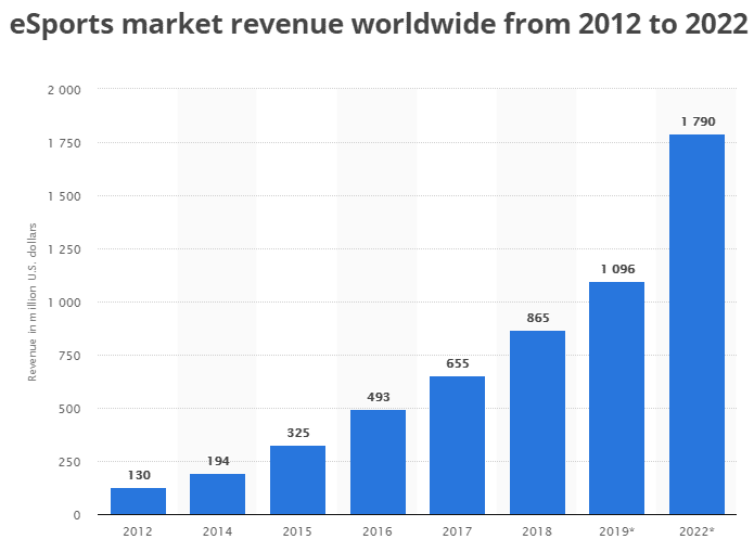 A decade's worth of market revenue in ESports
