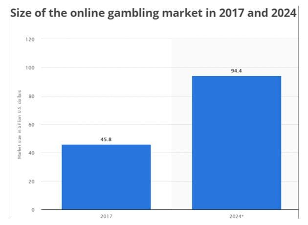 The size of the casino market evolution through 2020