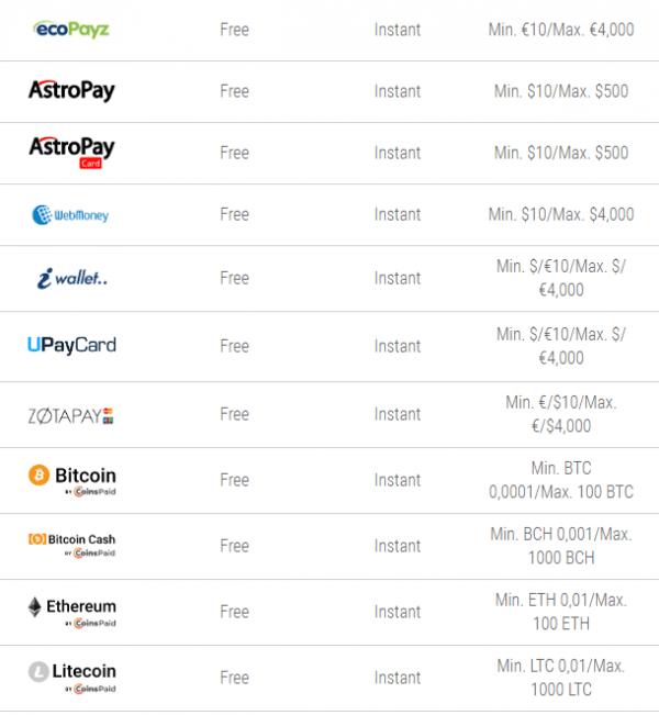 WebMoney Deposit Limits