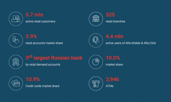 Relevant statistics about Alfa Click