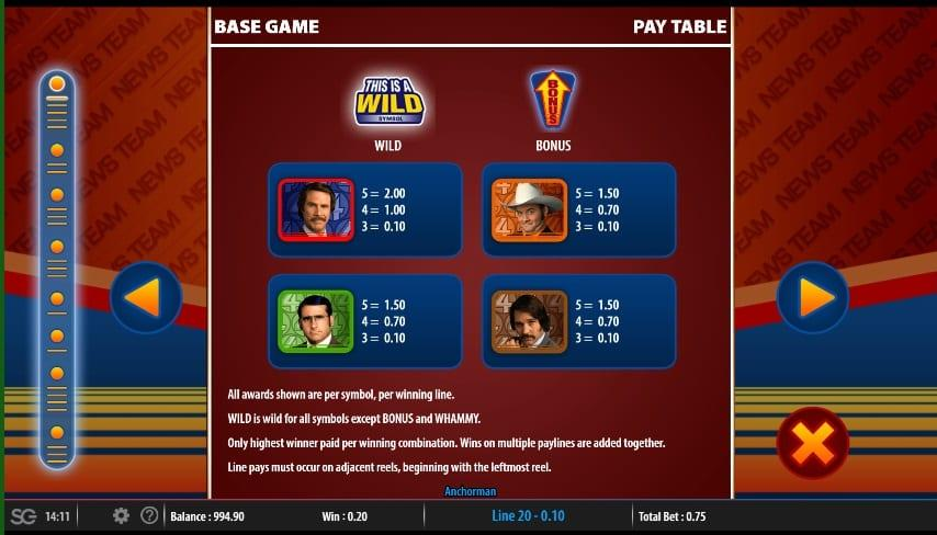 Anchorman Paytable