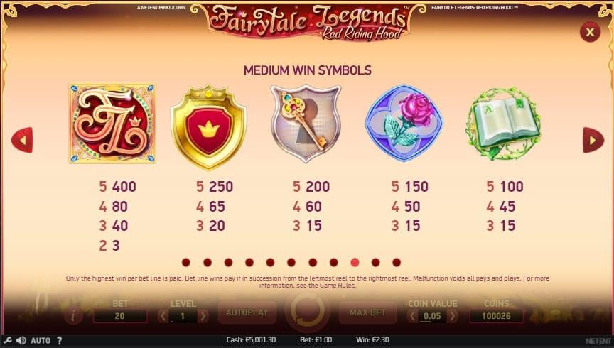 Red Riding Hood Slot Paytable