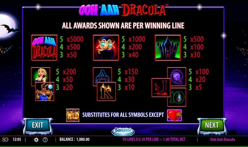 Ooh Aah Dracula Paytable: Ooh Aah Dracula Slot comes with some regular symbols including the Royals which hide payouts varying from 5x multipliers up to 150x per spin.